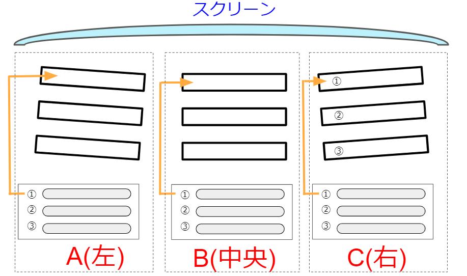ソアリンの座席の構造と席の配置