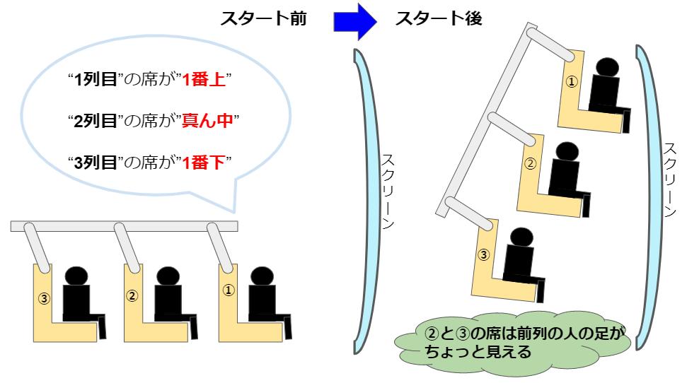 ソアリンの座席の構造と仕組み