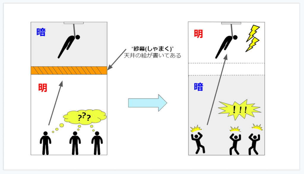ホーンテッドマンションの仕組み③:天井に現れる首吊り死体